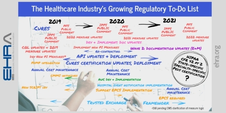 Healthcare regulatory burdens 2019-2021