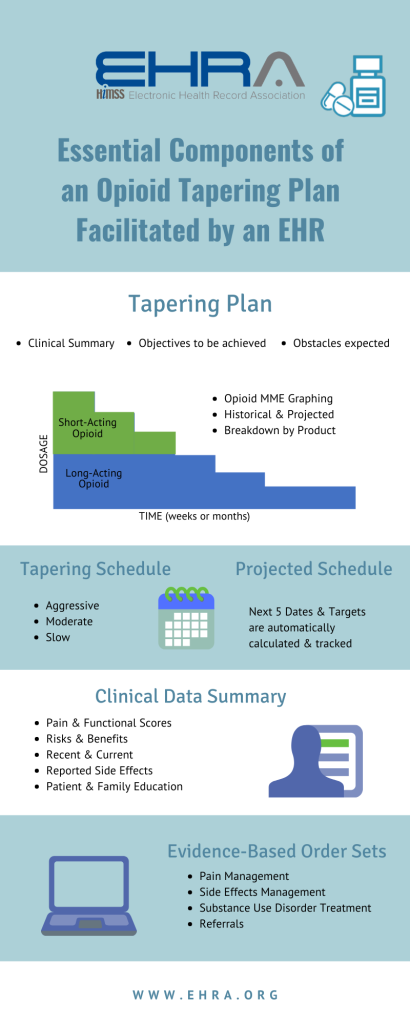 Opioid Tapering Plan Infographic