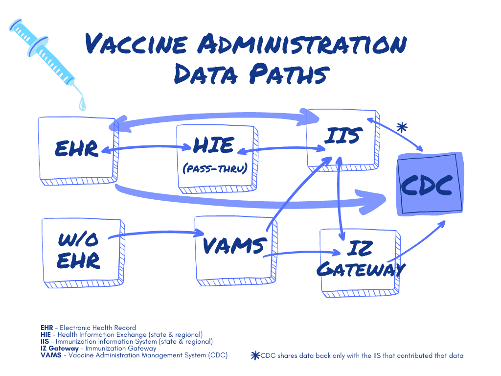Vaccine Administration Data Paths